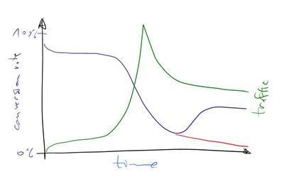 Traffic - conversion graph